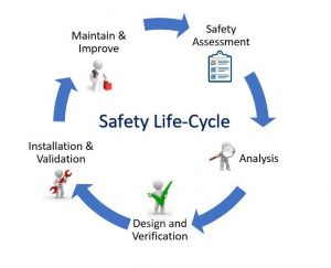 Huffman Engineering Safety Life Cycle